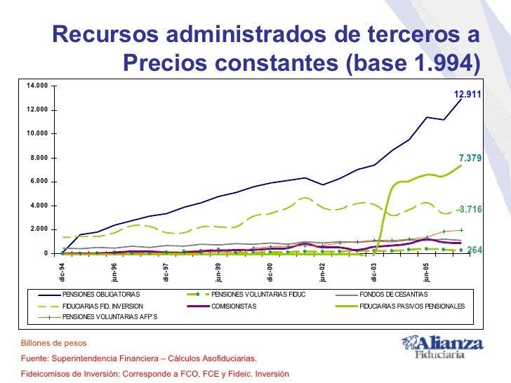 Recursos administrados de terceros a Precios constantes (base 1.994) Billones de pesos Fuente: Superintendencia Financiera...