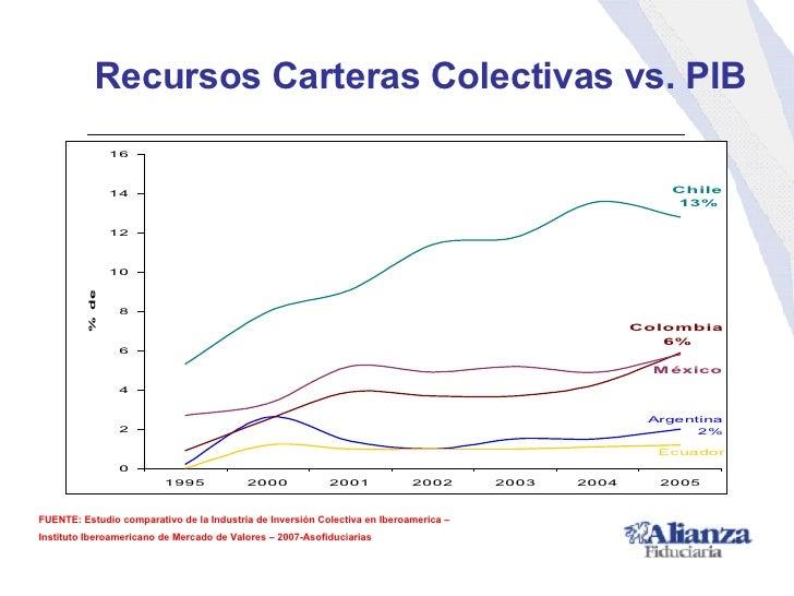 Recursos Carteras Colectivas vs. PIB FUENTE: Estudio comparativo de la Industria de Inversión Colectiva en Iberoamerica – ...