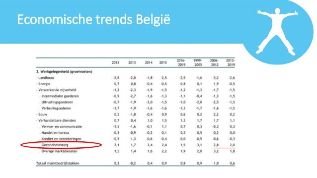 economische trends