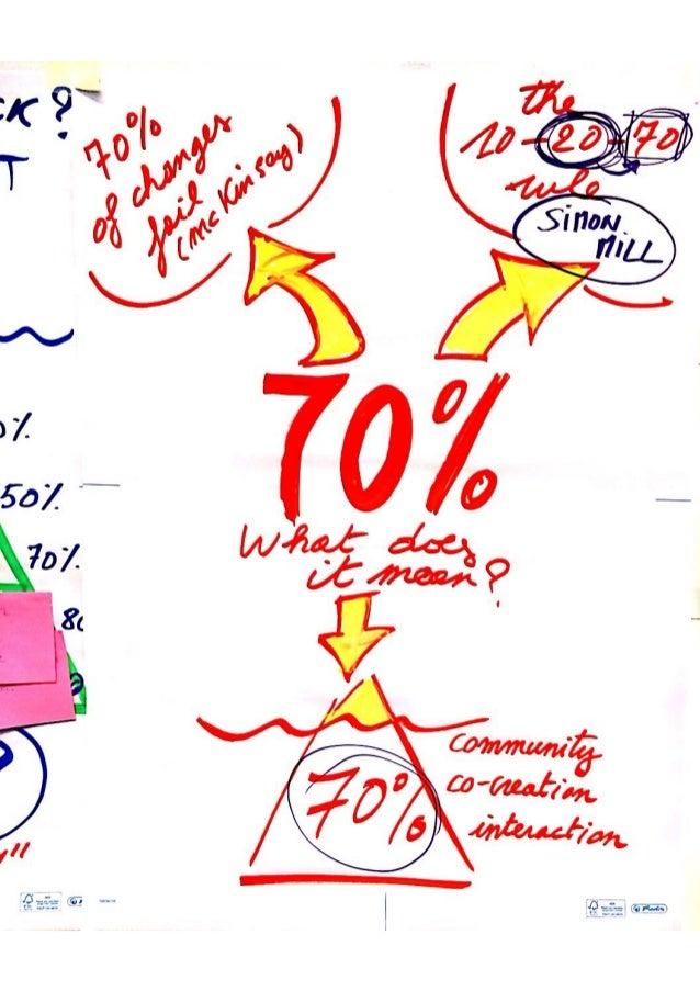 Social Architecture FLIPCHARTS Slide 3