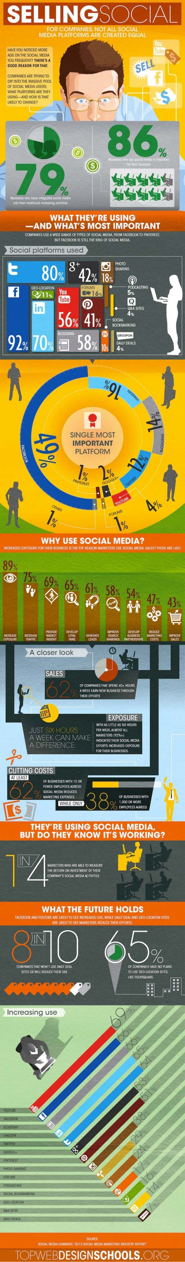 Why Marketers are Using Social Media