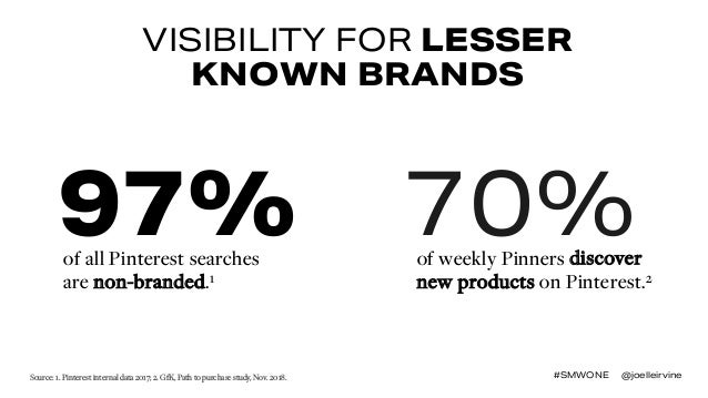 VISIBILITY FOR LESSER KNOWN BRANDS of all Pinterest searches are non-branded.1 97% 70%of weekly Pinners discover new produ...