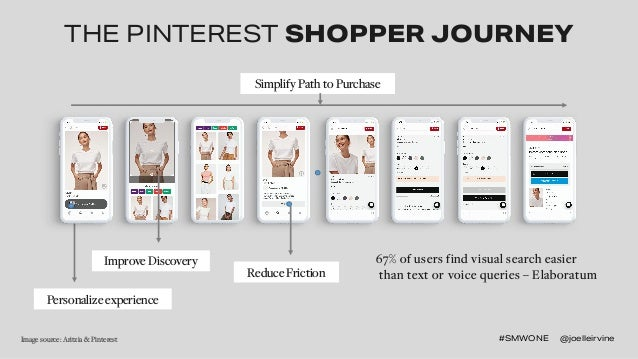 #SMWONE @joelleirvine#SMWONE @joelleirvineImage source: Aritzia & Pinterest THE PINTEREST SHOPPER JOURNEY 67% of users fin...