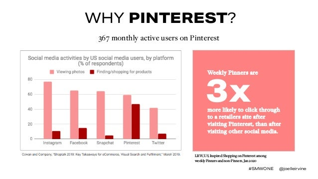 WHY PINTEREST? #SMWONE @joelleirvine LRW, US, Inspired Shopping on Pinterest among weekly Pinners and non-Pinners, Jan 202...