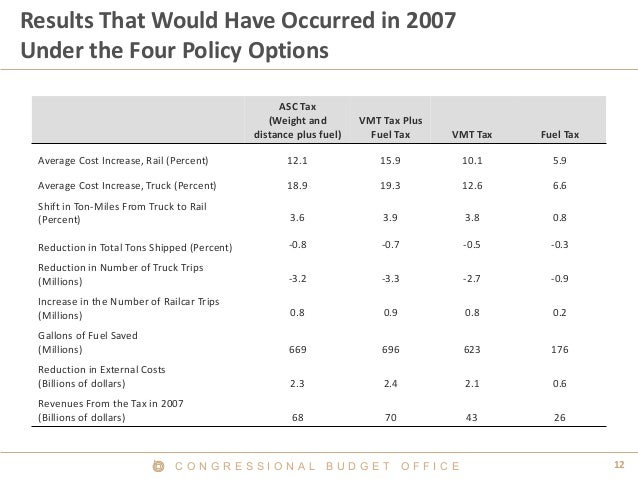 C O N G R E S S I O N A L B U D G E T O F F I C E 12  Results That Would Have Occurred in 2007 Under the Four Policy Optio...