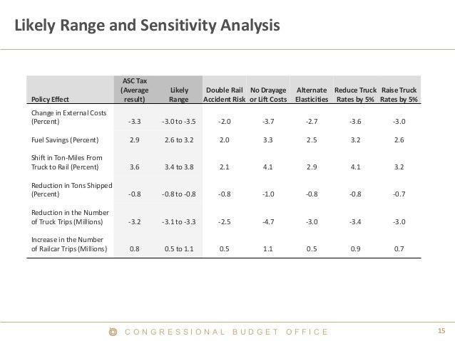 C O N G R E S S I O N A L B U D G E T O F F I C E 15  Likely Range and Sensitivity Analysis  Policy Effect  ASC Tax (Avera...