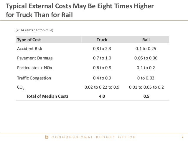 C O N G R E S S I O N A L B U D G E T O F F I C E 2  Typical External Costs May Be Eight Times Higher for Truck Than for R...