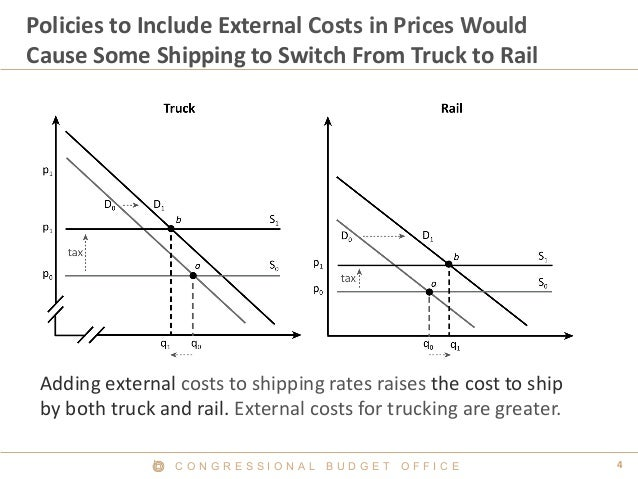 C O N G R E S S I O N A L B U D G E T O F F I C E 4  Policies to Include External Costs in Prices Would Cause Some Shippin...
