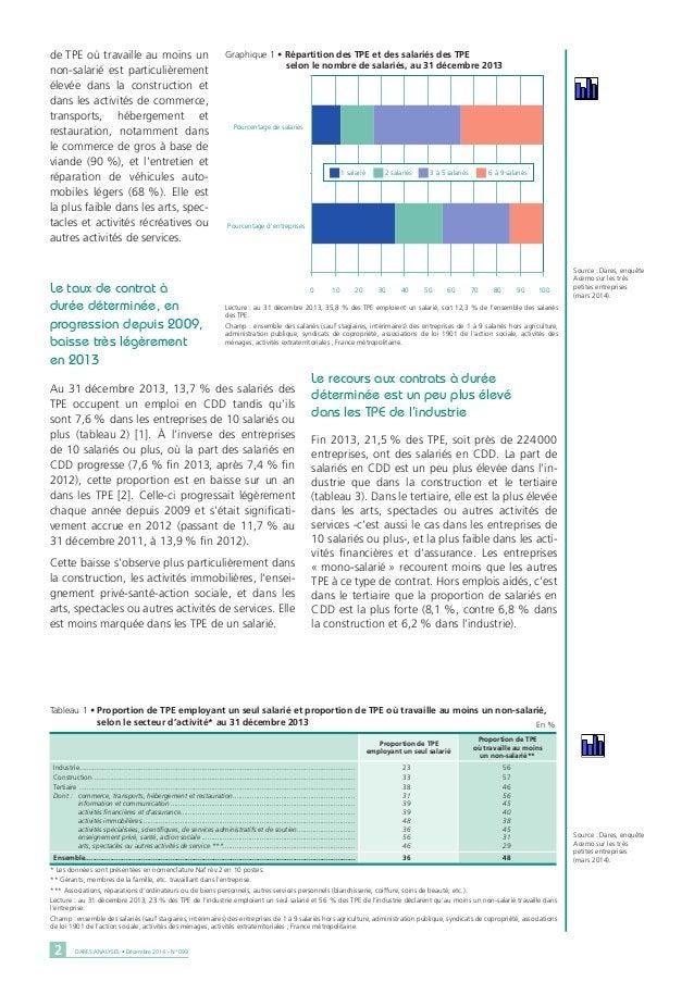 DARES ANALYSES • Décembre 2014 - N° 0992 de TPE où travaille au moins un non-salarié est particulièrement élevée dans la c...