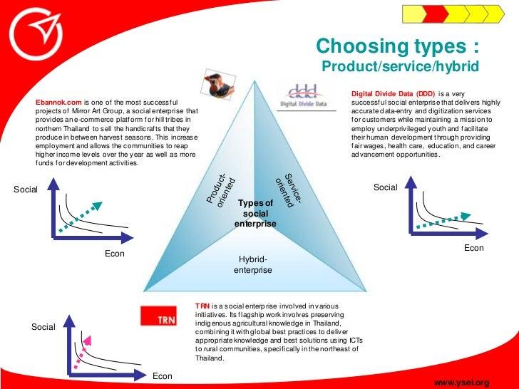 Choosing types :                                                                                                    Produc...