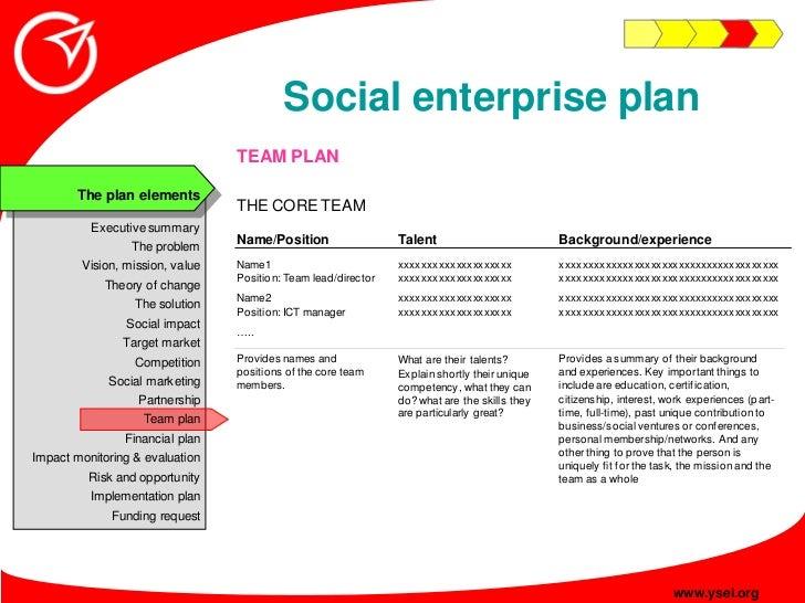 Social enterprise plan                                  TEAM PLAN         The plan elements                               ...