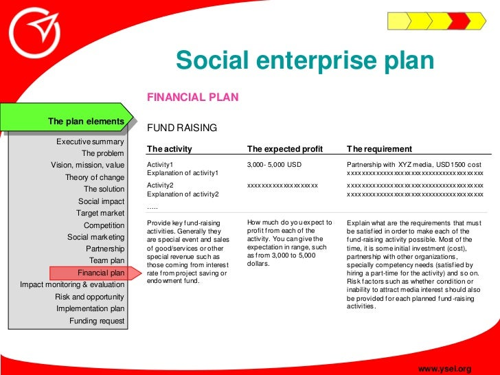 Social enterprise plan                                  FINANCIAL PLAN         The plan elements                          ...