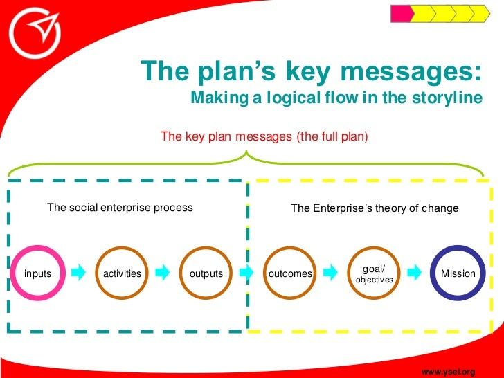 """The plan""""s key messages:                                   Making a logical flow in the storyline                         ..."""