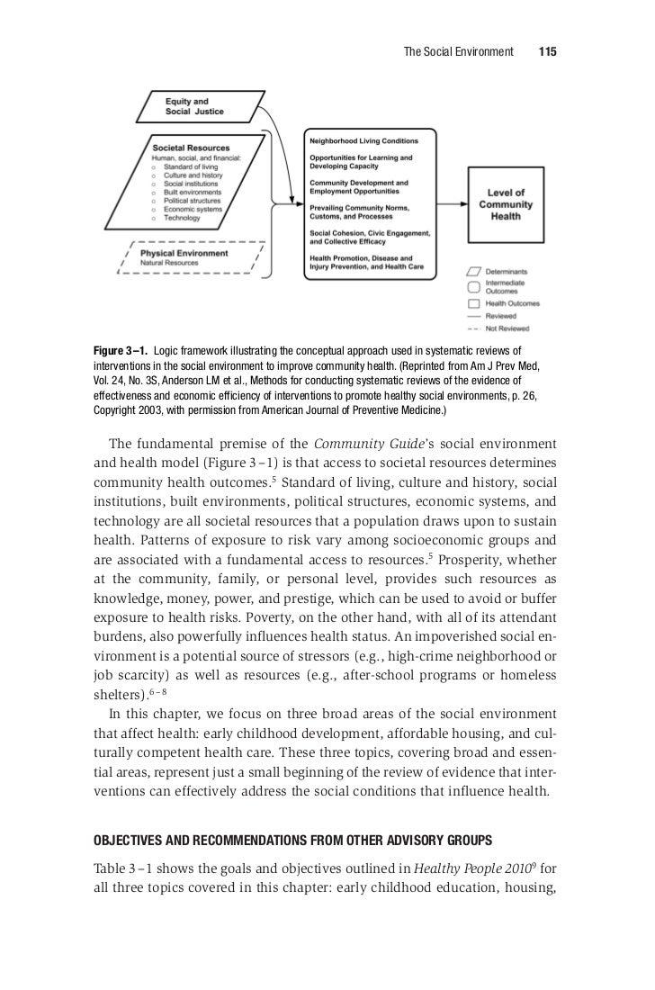 Social environment Slide 2