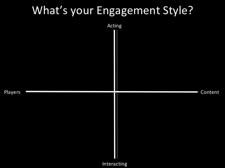 Content Players Interacting Acting What's your Engagement Style?