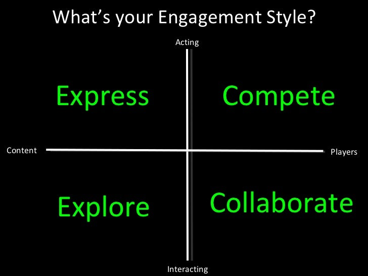 Content Players Interacting Acting What's your Engagement Style? Explore Express Compete Collaborate