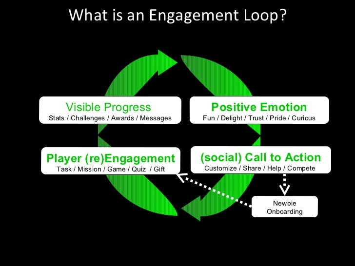 What is an Engagement Loop? Positive Emotion Fun / Delight / Trust / Pride / Curious Newbie Onboarding (social) Call to Ac...