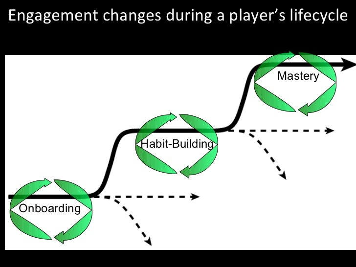 Engagement changes during a player's lifecycle Onboarding Habit-Building Mastery
