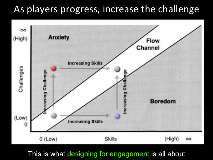 As players progress, increase the challenge This is what  designing for engagement  is all about