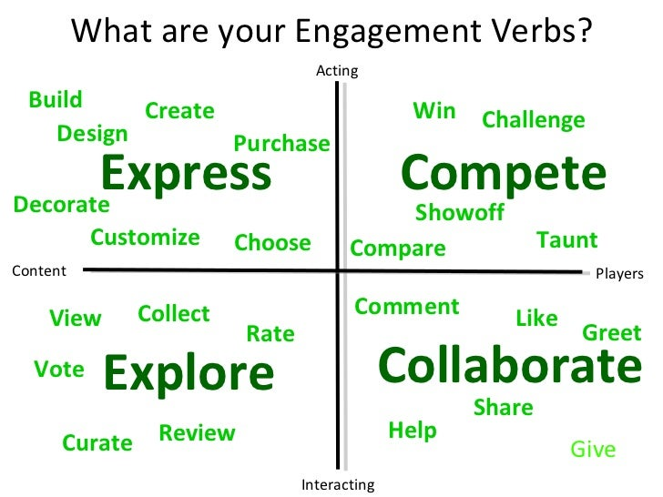 Content Players Interacting Acting What are your Engagement Verbs? Explore Express Compete Collaborate Give Help Comment L...