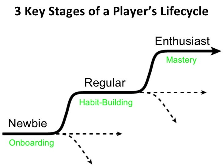 3 Key Stages of a Player's Lifecycle Onboarding Habit-Building Mastery Newbie Regular Enthusiast