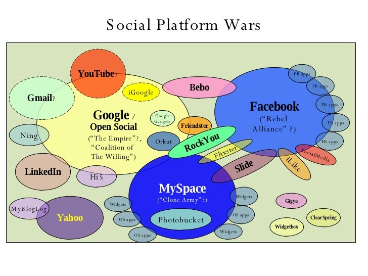 "Social Platform Wars Facebook (""Rebel  Alliance"" ?) Google  / Open Social (""The Empire""?,  "" Coalition of  The Willing"") O..."