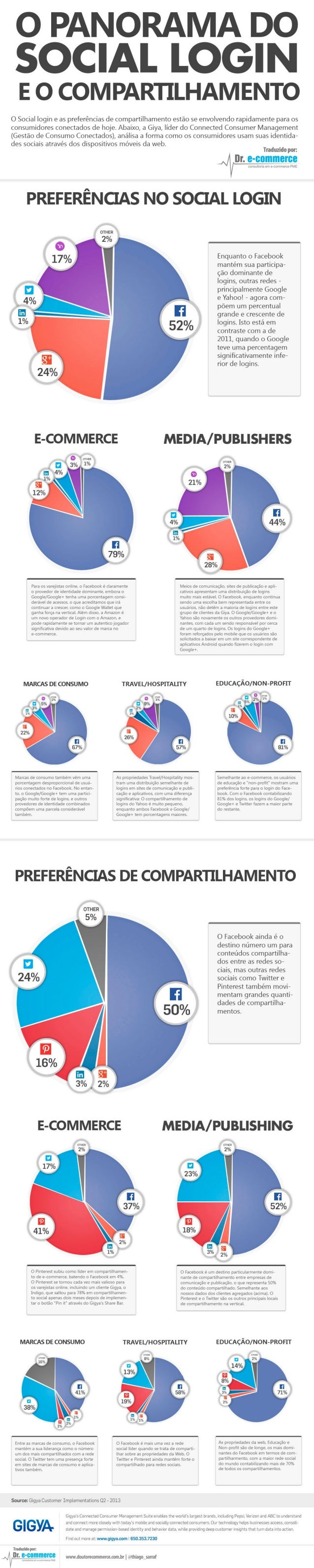 O Panorama do Social Login e o Compartilhamento - Infográfico
