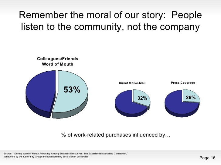 Remember the moral of our story:  People listen to the community, not the company % of work-related purchases influenced b...