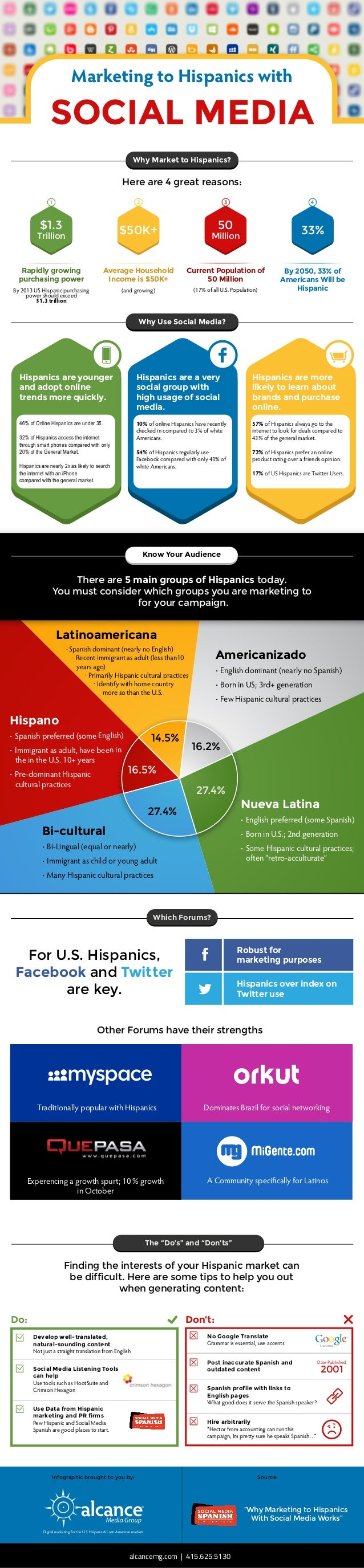 """Marketing to Hispanics with SOCIAL MEDIA Hire arbitrarily """"Hector from accounting can run this campaign, Im pretty sure he..."""