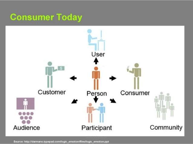 Social Media - Evolution And Revolution - Start to Today