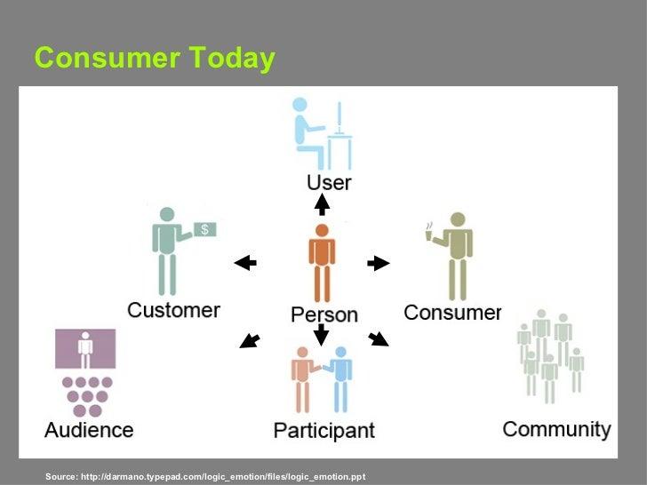 Consumer Today Source: http://darmano.typepad.com/logic_emotion/files/logic_emotion.ppt