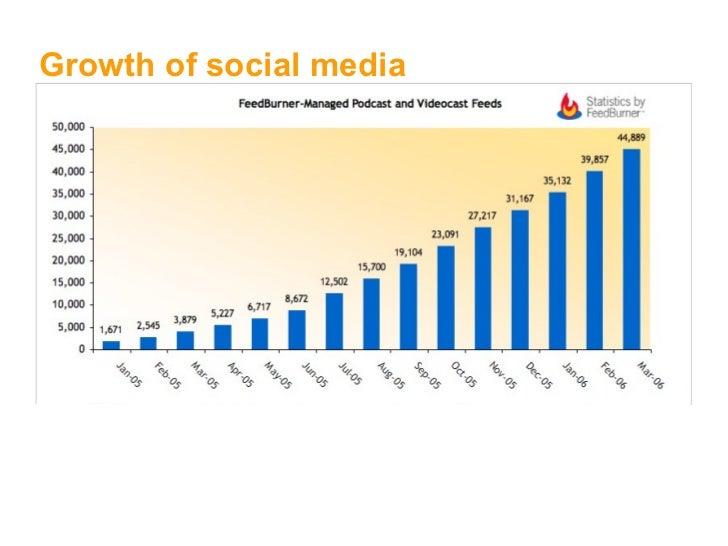 Social Media Slide 22