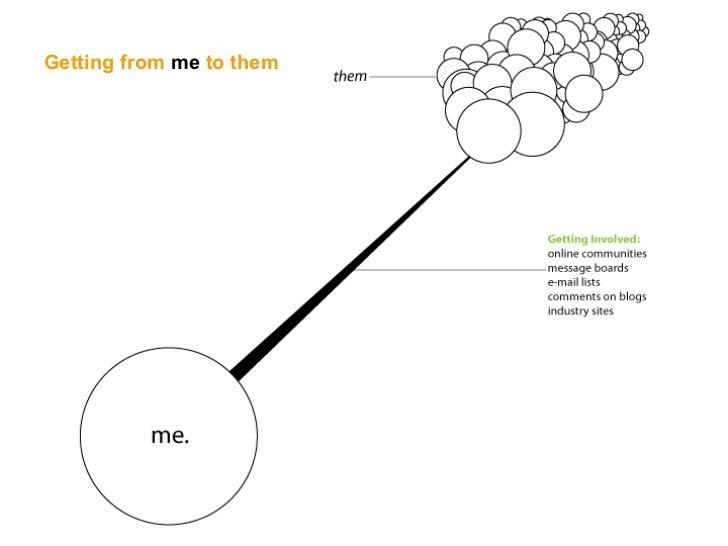 Social Media Slide 25