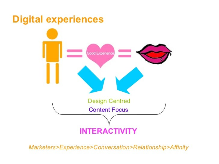 Digital experiences Design Centred Content Focus INTERACTIVITY Marketers>Experience>Conversation>Relationship>Affinity