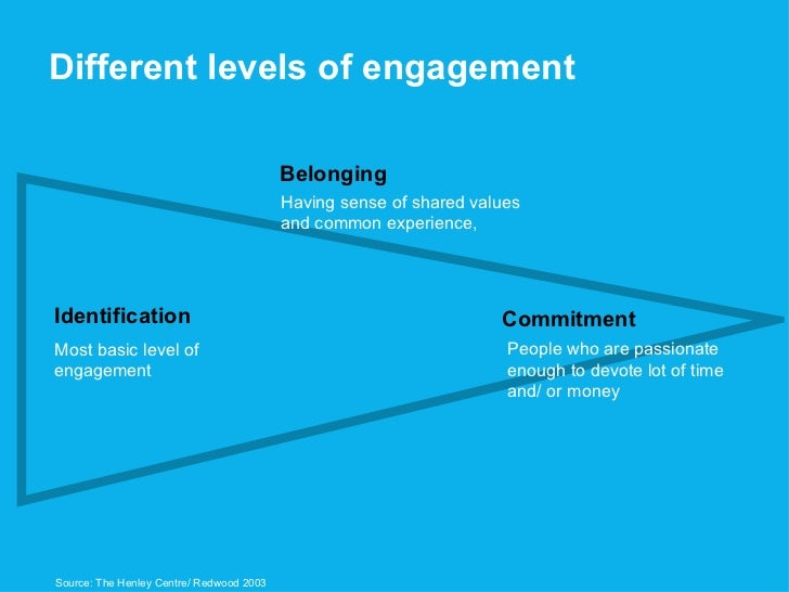 Different levels of engagement Identification Most basic level of  engagement Having sense of shared values  and common ex...