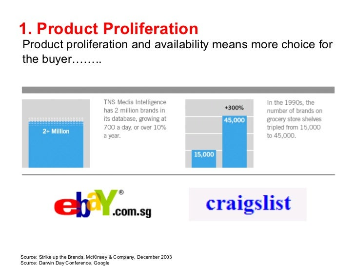 Product proliferation and availability means more choice for the buyer…….. Source: Strike up the Brands. McKinsey & Compan...
