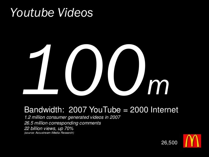 Youtube Videos                                                       m   Bandwidth: 2007 YouTube = 2000 Internet   1.2 mil...