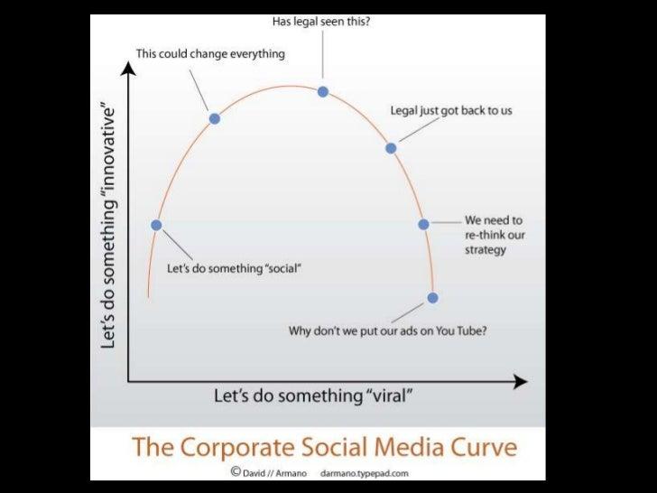 Bullseye's Social Media action plan        What is Social       Media?                               Listen      Why does ...