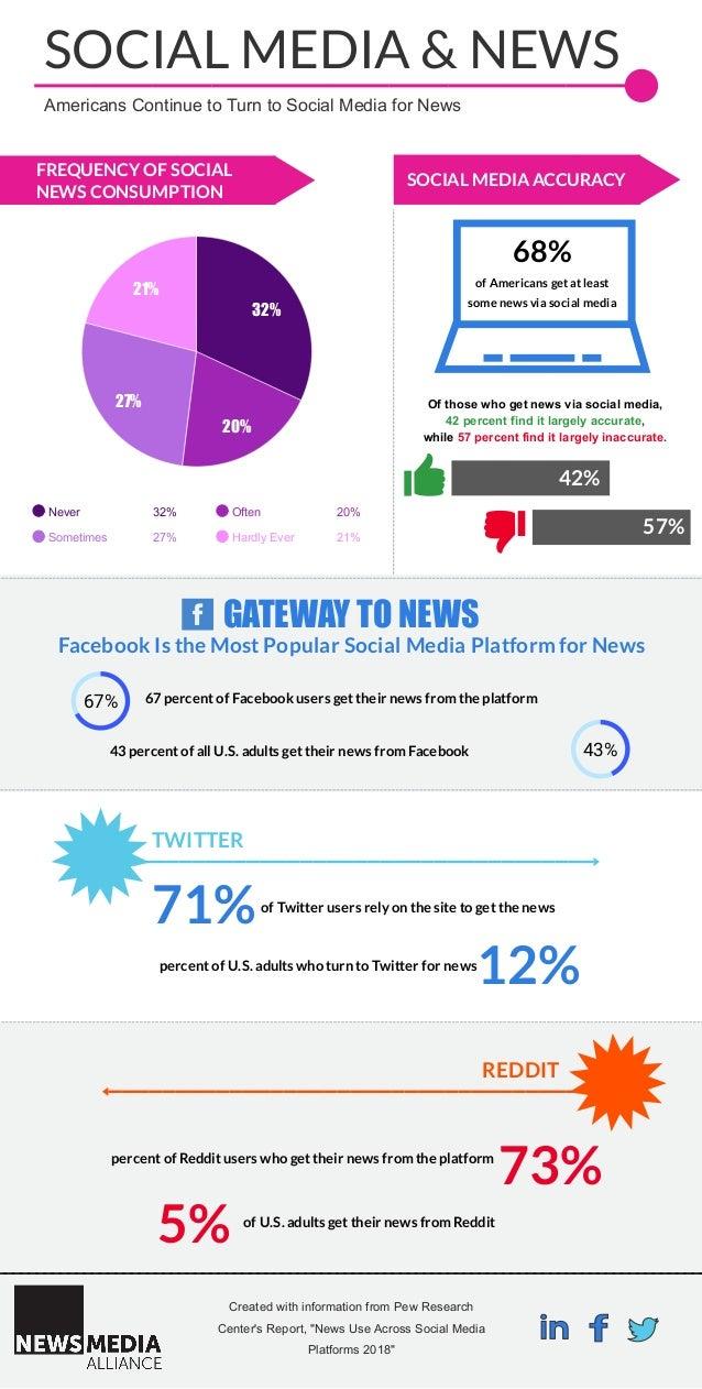 32% 20% 27% 21% Never 32% Often 20% Sometimes 27% Hardly Ever 21% GATEWAY TO NEWS SOCIAL MEDIA & NEWS 67 percent of Facebo...