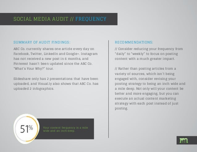 SOCIAL MEDIA AUDIT // FREQUENCY Your content frequency is a mile wide and an inch deep. SUMMARY OF AUDIT FINDINGS: ABC Co....