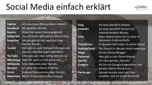 Social Media einfach erklärt Twitter Ich esse einen #Donut beim #Tatort Facebook Mir gefallen Donuts Swarm Habe hier einen...