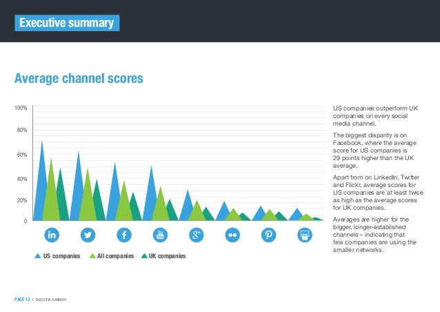 PAGE 13   EXECUTIVE SUMMARY Average channel scores US companies All companies UK companies 0 20% 40% 80% 60% 100% US com...