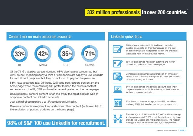   PAGE 22CHANNEL COMPARISON: LINKEDIN 23% of companies with LinkedIn accounts had posted an update on their homepage on th...