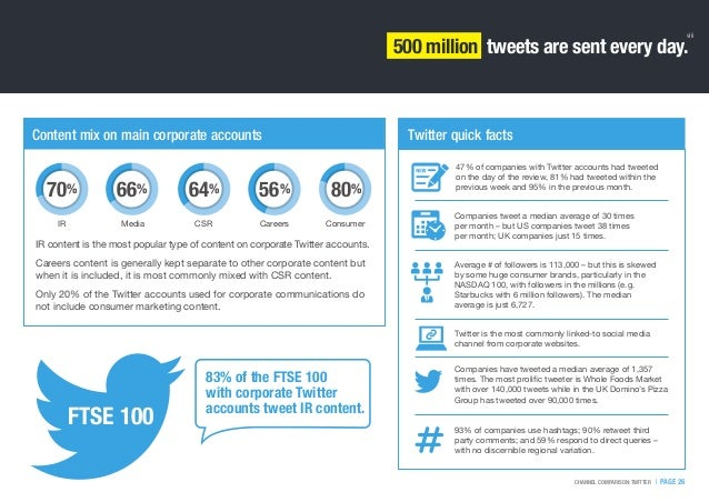 IR content is the most popular type of content on corporate Twitter accounts. Careers content is generally kept separate t...
