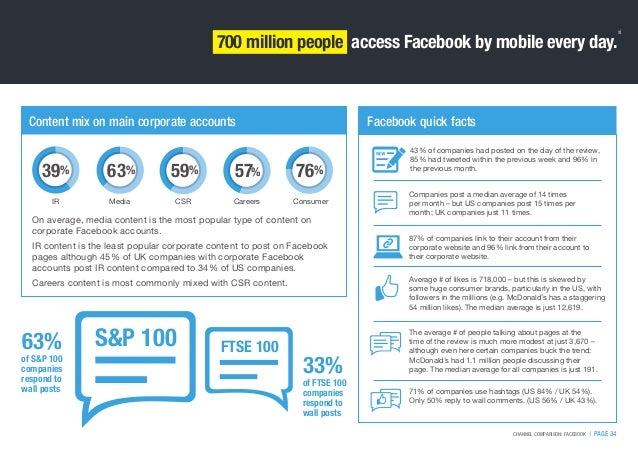   PAGE 34CHANNEL COMPARISON: FACEBOOK 700 million people access Facebook by mobile every day. Content mix on main corporat...