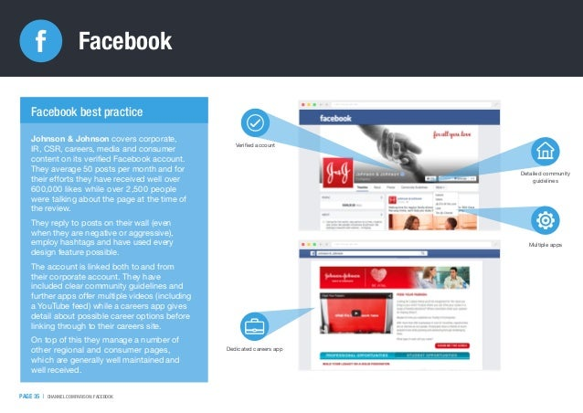 PAGE 35   CHANNEL COMPARISON: FACEBOOK Facebook http://www.google.com/ http://www.google.com/ Johnson & Johnson covers cor...