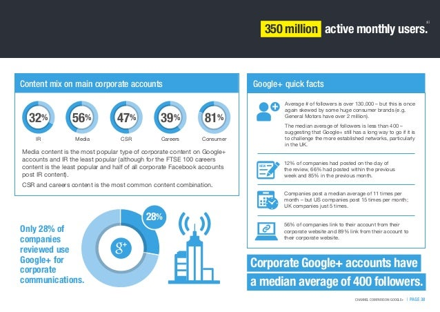   PAGE 38CHANNEL COMPARISON: GOOGLE+ Content mix on main corporate accounts Media CSR Careers Consumer Media content is th...