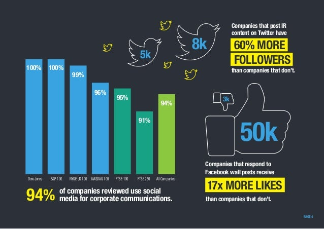 Companies that post IR content on Twitter have than companies that don't. PAGE 4 Companies that respond to Facebook wall p...