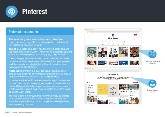 Pinterest PAGE 51   CHANNEL COMPARISON: PINTEREST The top-scoring companies all link to and from their corporate sites; th...