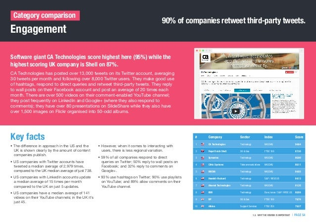 Engagement Category comparison Software giant CA Technologies score highest here (95%) while the highest scoring UK compan...